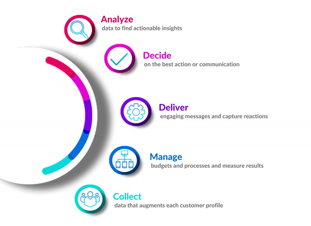 manged-services-process-scaled
